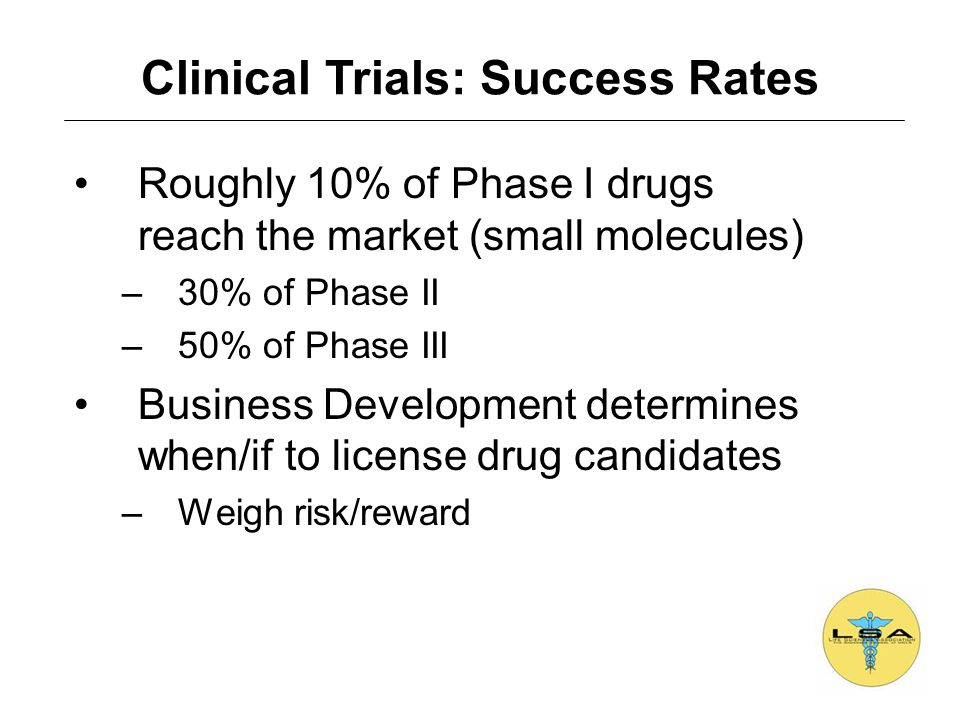 Clinical Trials: Success Rates Roughly 10% of Phase I drugs reach the market (small molecules) –30% of Phase II –50% of Phase III Business Development determines when/if to license drug candidates –Weigh risk/reward