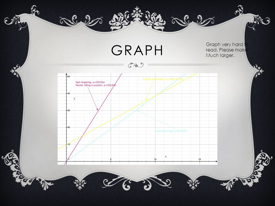 GRAPH Graph very hard to read. Please make Much larger.