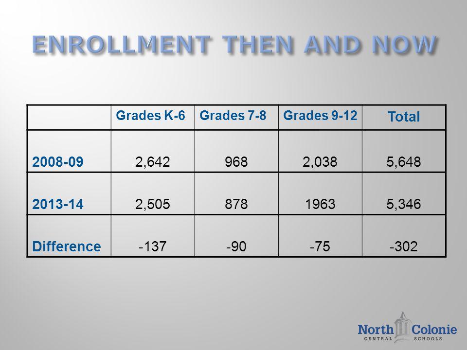 Grades K-6Grades 7-8Grades 9-12 Total 2008-092,6429682,0385,648 2013-142,50587819635,346 Difference-137-90-75-302