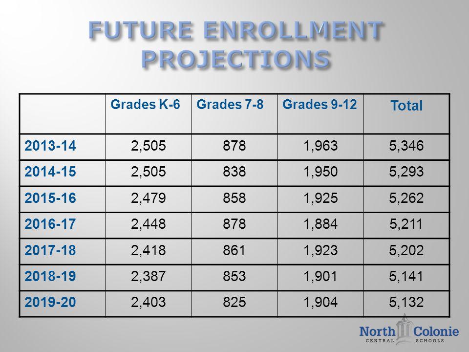 Grades K-6Grades 7-8Grades 9-12 Total 2013-142,5058781,9635,346 2014-152,5058381,9505,293 2015-162,4798581,9255,262 2016-172,4488781,8845,211 2017-182
