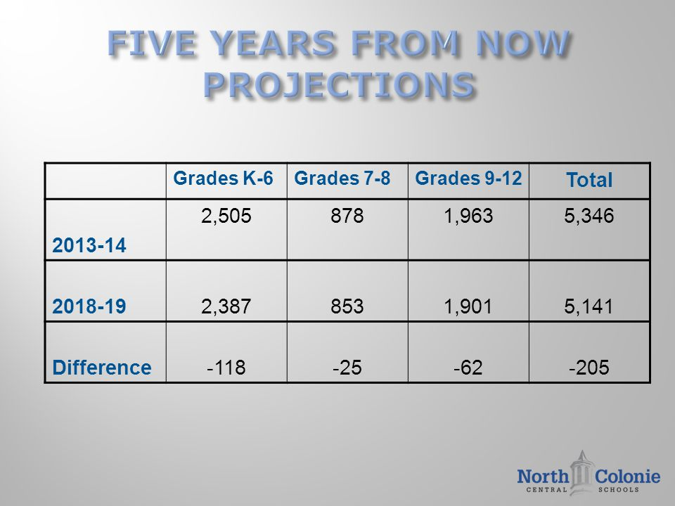 Grades K-6Grades 7-8Grades 9-12 Total 2013-14 2,5058781,9635,346 2018-192,3878531,9015,141 Difference-118-25-62-205