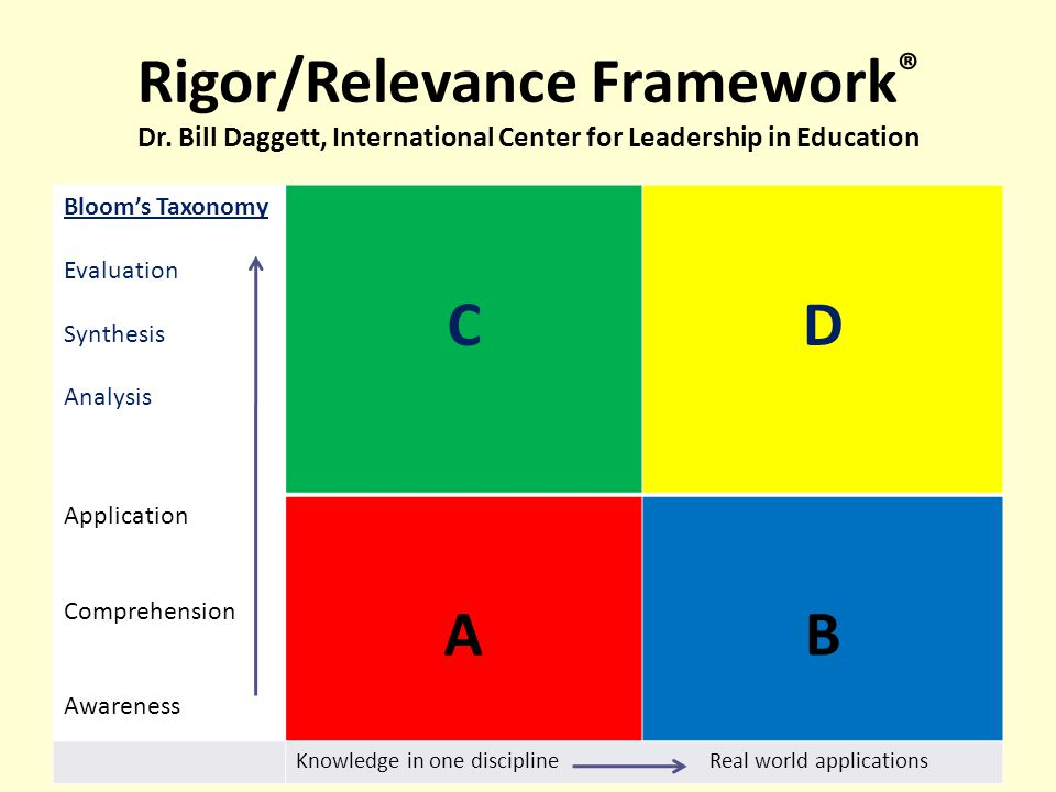 Rigor/Relevance Framework ® Dr. Bill Daggett, International Center for Leadership in Education Bloom's Taxonomy Evaluation Synthesis Analysis CD Appli