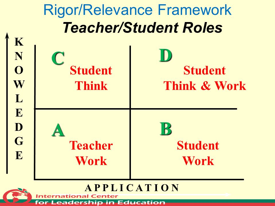 KNOWLEDGEKNOWLEDGE A P P L I C A T I O N A B D C Rigor/Relevance Framework Teacher Work Teacher/Student Roles Student Think Student Think & Work Stude