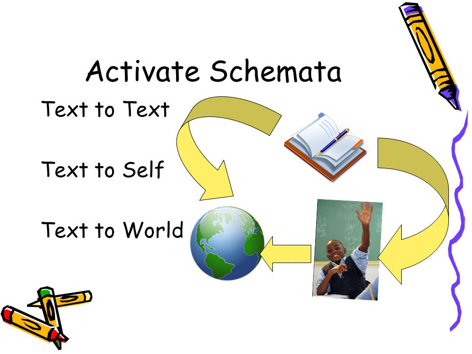 Activate Schemata Text to Text Text to Self Text to World