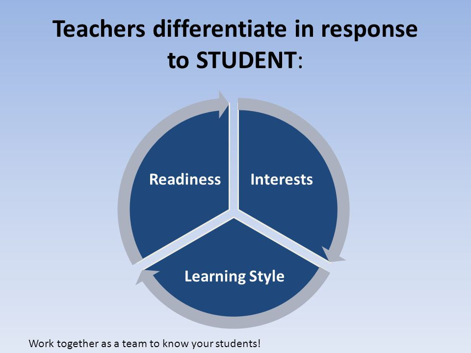 Teachers differentiate in response to STUDENT: Interests Learning Style Readiness Work together as a team to know your students!