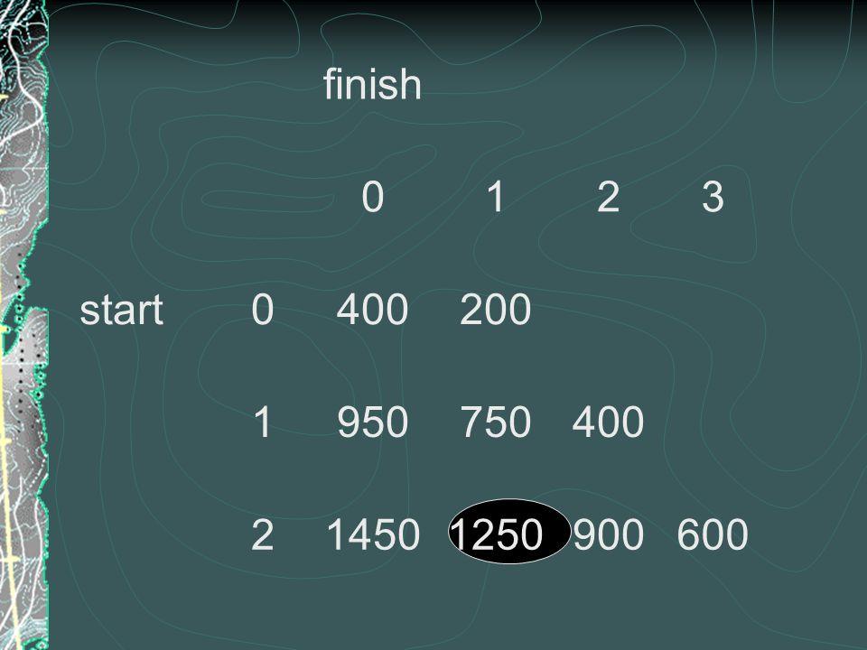 finish 0123 start0400200 1950750400 214501250900600