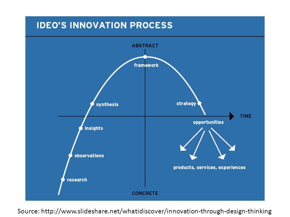 Source: http://www.slideshare.net/whatidiscover/innovation-through-design-thinking