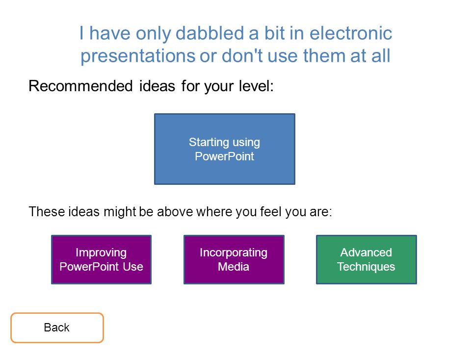 I have only dabbled a bit in electronic presentations or don't use them at all Recommended ideas for your level: These ideas might be above where you