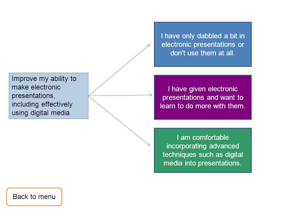 Improve my ability to make electronic presentations, including effectively using digital media I have given electronic presentations and want to learn