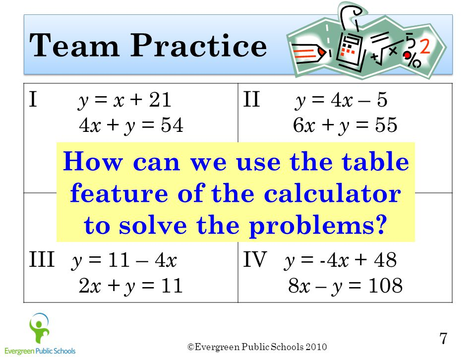 ©Evergreen Public Schools 2010 7 Team Practice I y = x + 21 4 x + y = 54 II y = 4 x – 5 6 x + y = 55 III y = 11 – 4 x 2 x + y = 11 IV y = -4 x + 48 8 x – y = 108 How can we use the table feature of the calculator to solve the problems