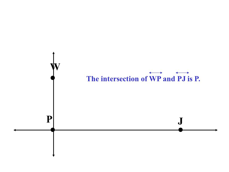 W P J The intersection of WP and PJ is P.