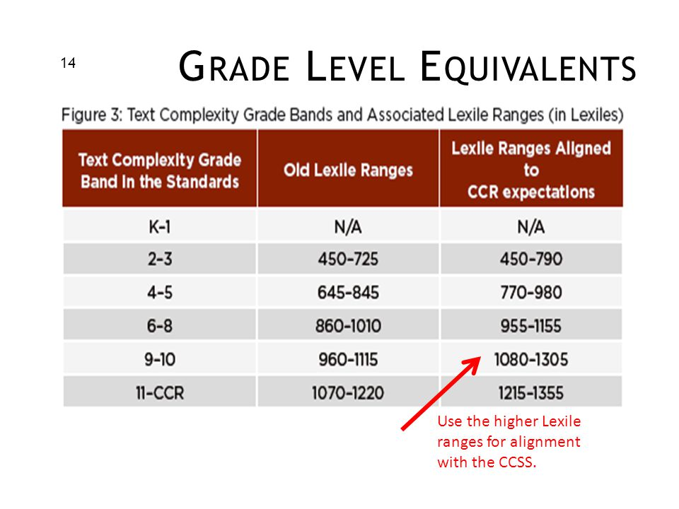 G RADE L EVEL E QUIVALENTS Use the higher Lexile ranges for alignment with the CCSS. 14