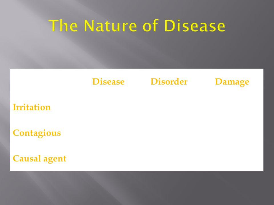 DiseaseDisorderDamage Irritation Continuous Transitory Contagious YesNo Causal agent BioticAbioticBiotic & Abiotic