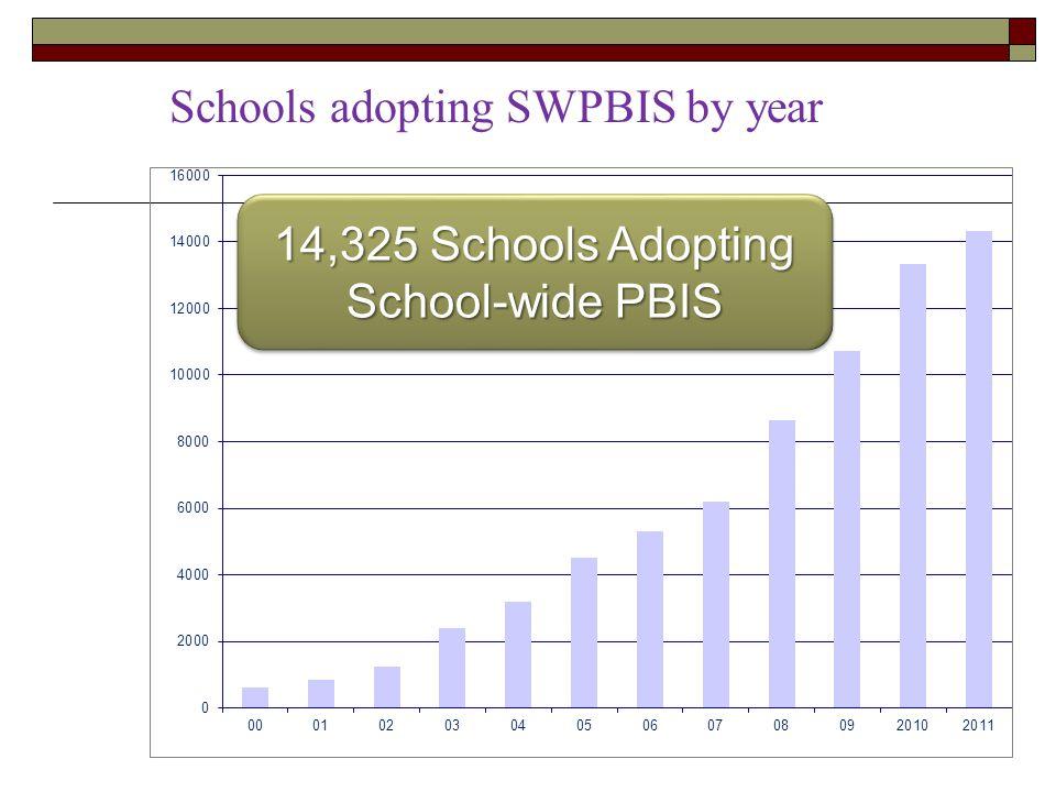 Schools adopting SWPBIS by year 14,325 Schools Adopting School-wide PBIS 14,325 Schools Adopting School-wide PBIS