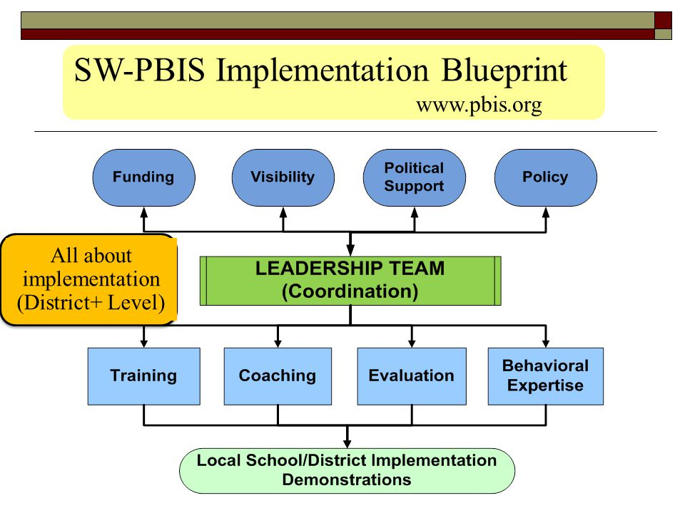 Challenge = Implementation  Limited focus on Implementation Need to define the systems to support sustained, accurate implementation of Tier 3 Behavior Supports Starts with strategic, long-term district planning & commitment