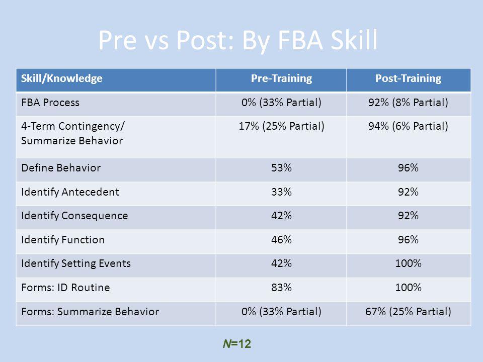 Pre vs Post: By FBA Skill Skill/KnowledgePre-TrainingPost-Training FBA Process0% (33% Partial)92% (8% Partial) 4-Term Contingency/ Summarize Behavior