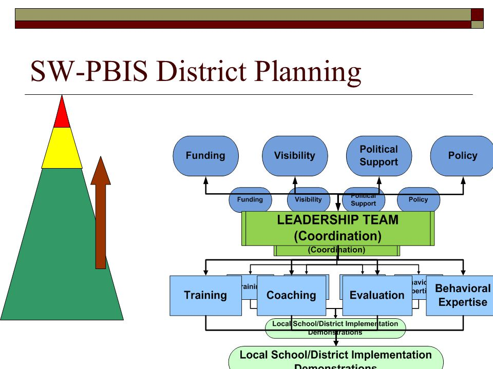 Training Assuming Tier 1 & 2 Foundations in place Assuming effective universal systems  Tier 2 Interventions CICO (check fidelity of implementation) Add'l interventions & using data to select appropriate interventions  Elem v.