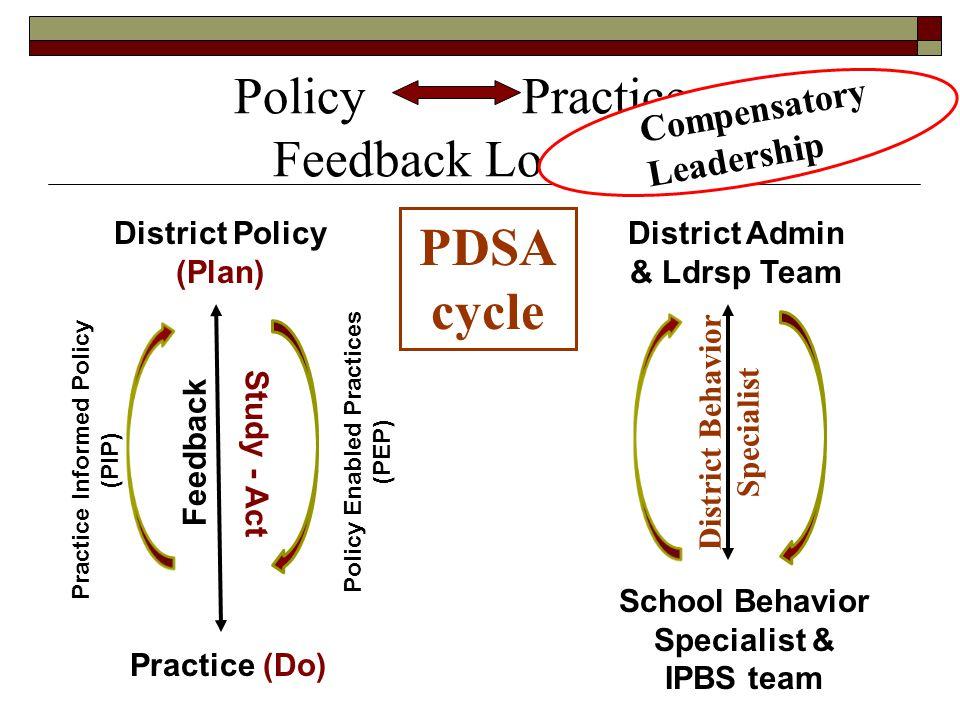 Policy Practice Feedback Loops District Admin & Ldrsp Team School Behavior Specialist & IPBS team District Behavior Specialist PDSA cycle District Pol