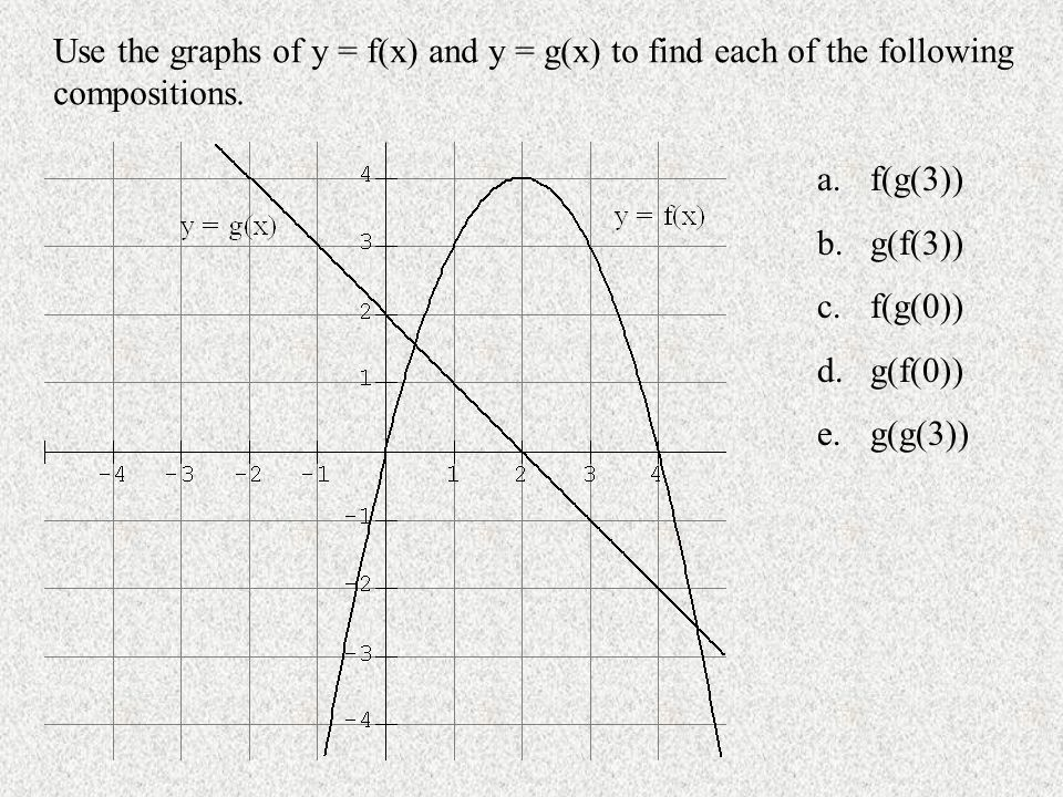Use the graphs of y = f(x) and y = g(x) to find each of the following compositions.