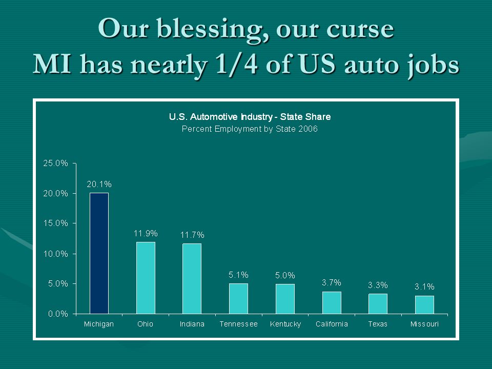 Our blessing, our curse MI has nearly 1/4 of US auto jobs