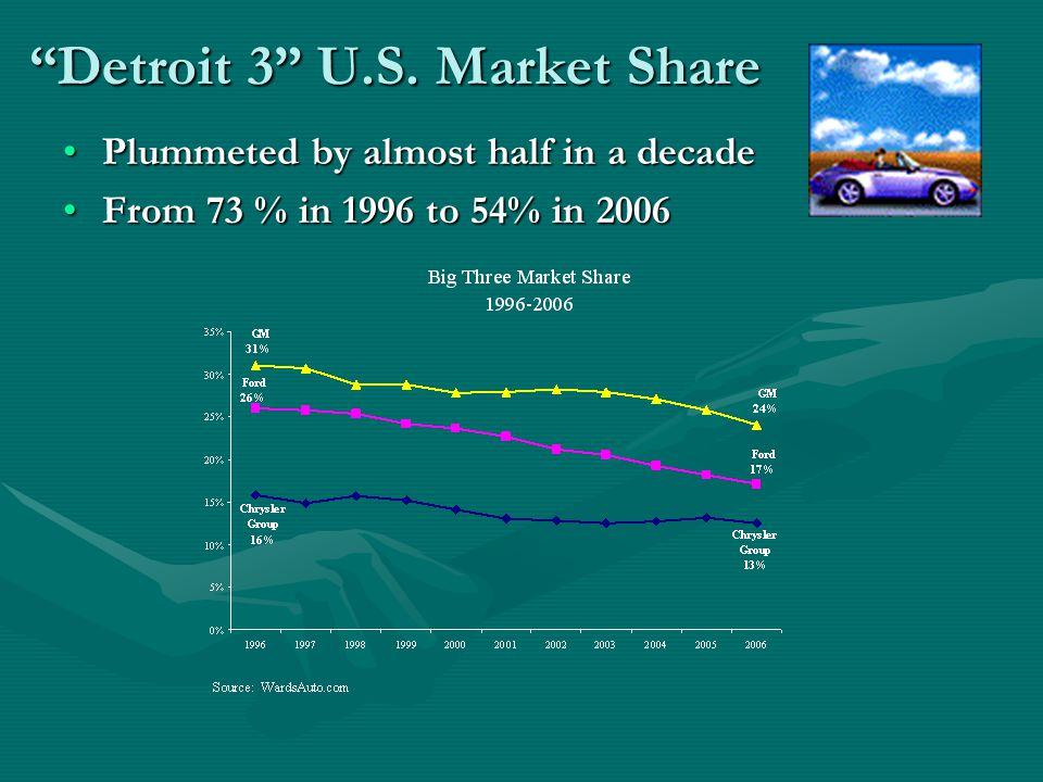 Detroit 3 U.S.