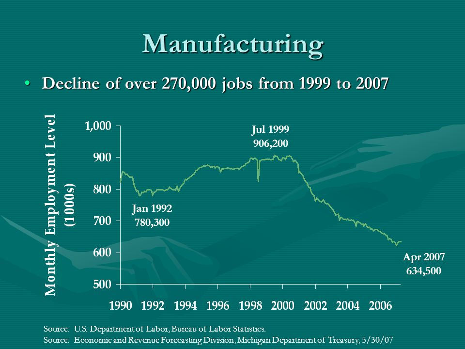 Manufacturing Decline of over 270,000 jobs from 1999 to 2007Decline of over 270,000 jobs from 1999 to 2007 Apr 2007 634,500 Jan 1992 780,300 Jul 1999 906,200 Source: U.S.