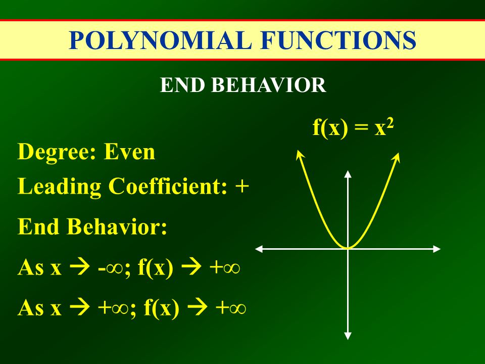 POLYNOMIAL FUNCTIONS END BEHAVIOR Degree: Even Leading Coefficient: + End Behavior: As x  -∞; f(x)  +∞ As x  +∞; f(x)  +∞ f(x) = x 2
