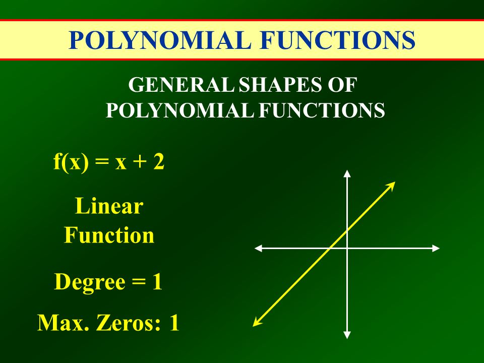 POLYNOMIAL FUNCTIONS GENERAL SHAPES OF POLYNOMIAL FUNCTIONS f(x) = x + 2 Linear Function Degree = 1 Max. Zeros: 1