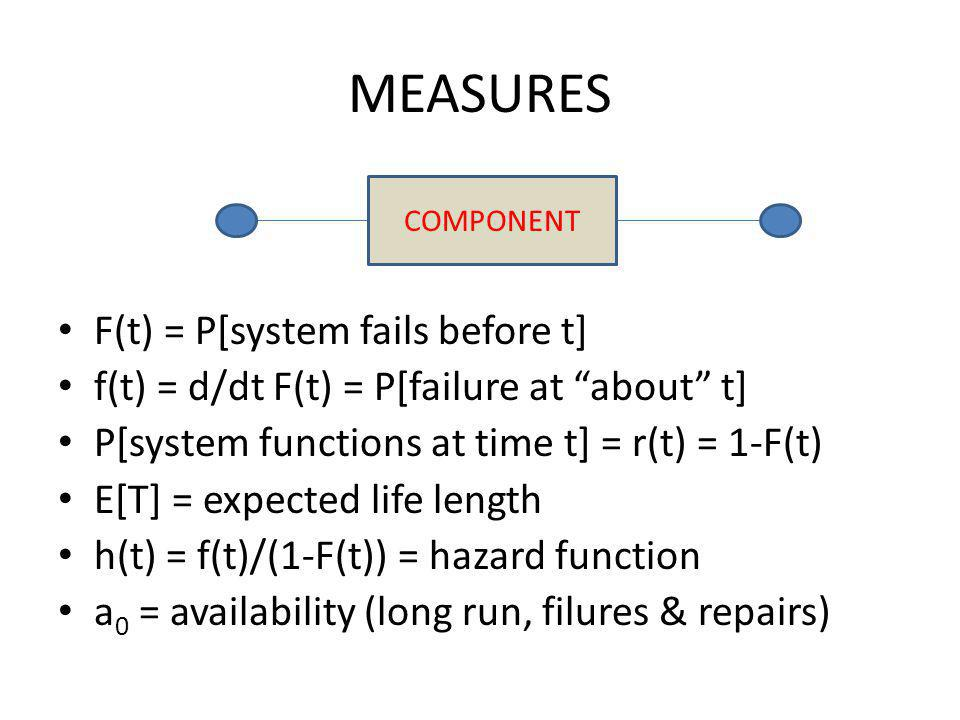 MEASURES F(t) = P[system fails before t] f(t) = d/dt F(t) = P[failure at about t] P[system functions at time t] = r(t) = 1-F(t) E[T] = expected life length h(t) = f(t)/(1-F(t)) = hazard function a 0 = availability (long run, filures & repairs) COMPONENT
