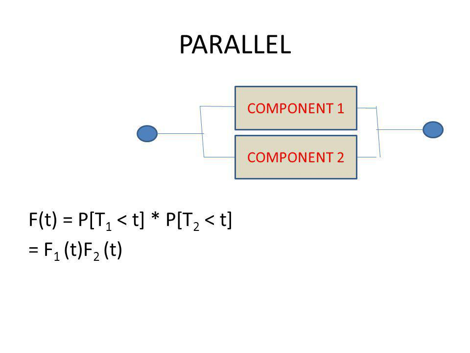 PARALLEL F(t) = P[T 1 < t] * P[T 2 < t] = F 1 (t)F 2 (t) COMPONENT 1 COMPONENT 2