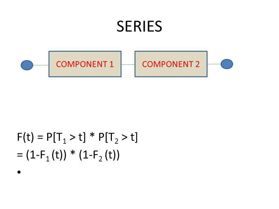 SERIES F(t) = P[T 1 > t] * P[T 2 > t] = (1-F 1 (t)) * (1-F 2 (t)) COMPONENT 2COMPONENT 1
