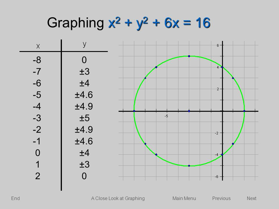 -80 -7±3 -6±4 -5±4.6 -4±4.9 -3±5 -2±4.9 ±4.6 0±4 1±3 20 x 2 + y 2 + 6x = 16 Graphing x 2 + y 2 + 6x = 16 NextPreviousMain MenuA Close Look at Graphing