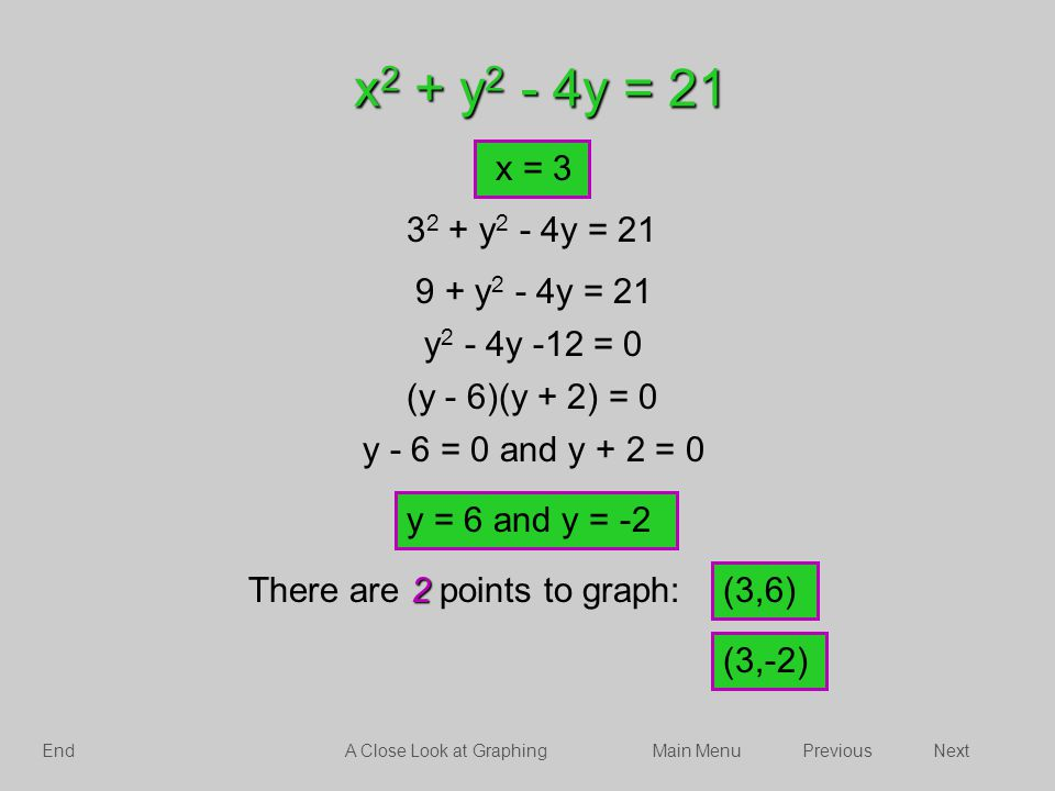 x 2 + y 2 - 4y = 21 x = 3 3 2 + y 2 - 4y = 21 9 + y 2 - 4y = 21 y 2 - 4y -12 = 0 2 There are 2 points to graph: (3,6) (3,-2) y = 6 and y = -2 (y - 6)(