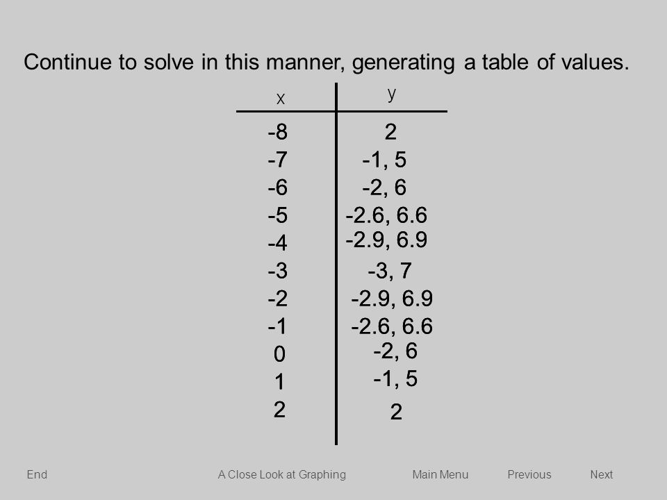 Continue to solve in this manner, generating a table of values. -82 -7-1, 5 -6-2, 6 -5-2.6, 6.6 -3-3, 7 -2-2.9, 6.9 -2.6, 6.6 -4 -2.9, 6.9 0 -2, 6 1 -