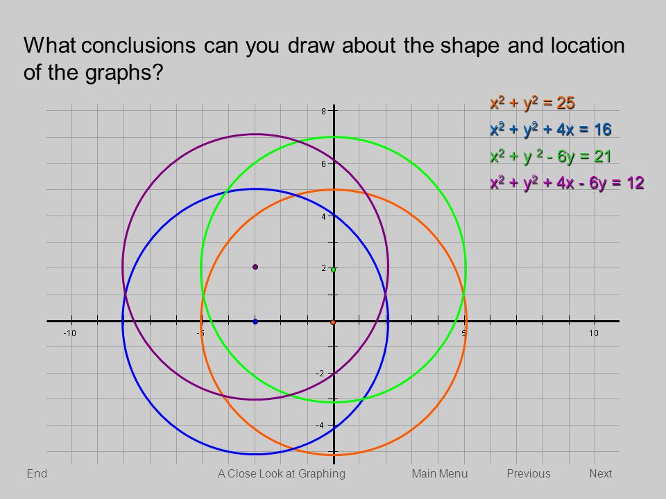 x 2 + y 2 = 25 x 2 + y 2 + 4x = 16 x 2 + y 2 - 6y = 21 x 2 + y 2 + 4x - 6y = 12 What conclusions can you draw about the shape and location of the grap