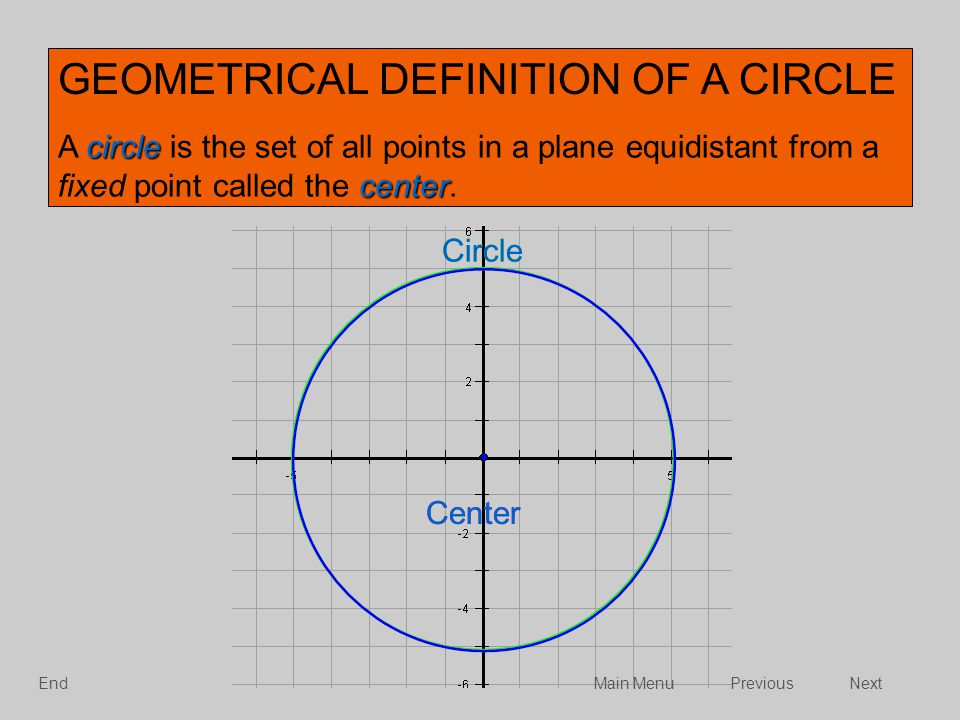 circle center A circle is the set of all points in a plane equidistant from a fixed point called the center. Center Circle Center GEOMETRICAL DEFINITI