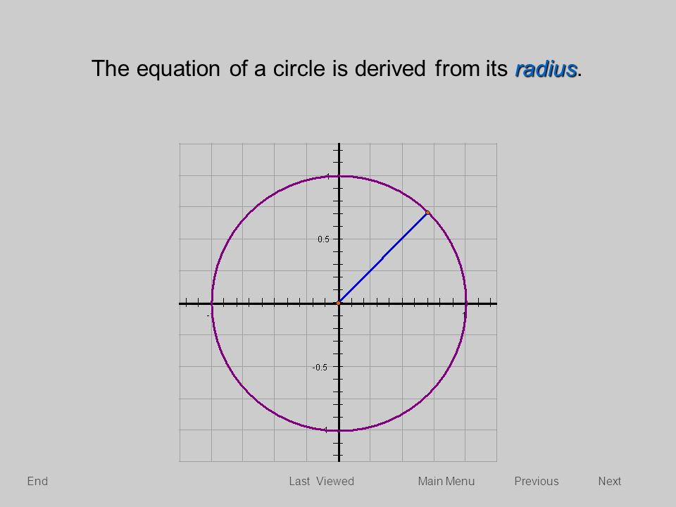 radius The equation of a circle is derived from its radius. NextPreviousMain MenuEndLast Viewed