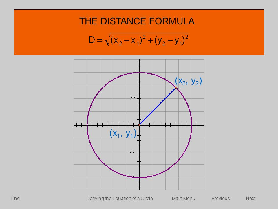 THE DISTANCE FORMULA (x 2, y 2 ) (x 1, y 1 ) NextPreviousMain MenuDeriving the Equation of a CircleEnd