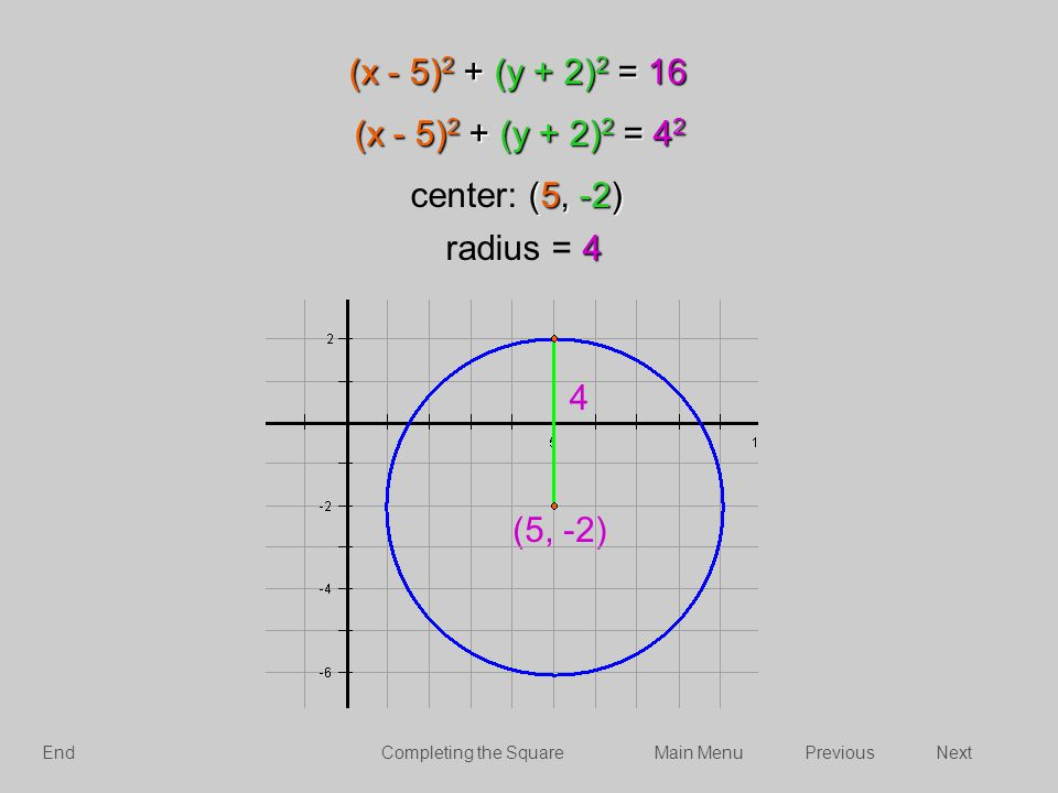 (x - 5) 2 + (y + 2) 2 = 16 (5, -2) center: (5, -2) 4 radius = 4 (x - 5) 2 + (y + 2) 2 = 4 2 4 (5, -2) NextPreviousMain MenuCompleting the SquareEnd