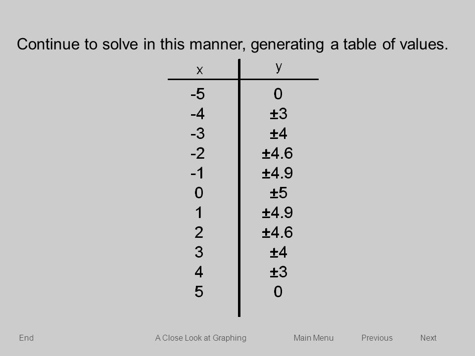 Continue to solve in this manner, generating a table of values. -50 -4±3 -3±4 -2±4.6 ±4.9 0±5 1±4.9 2±4.6 3±4 4±3 50 NextPreviousMain MenuA Close Look