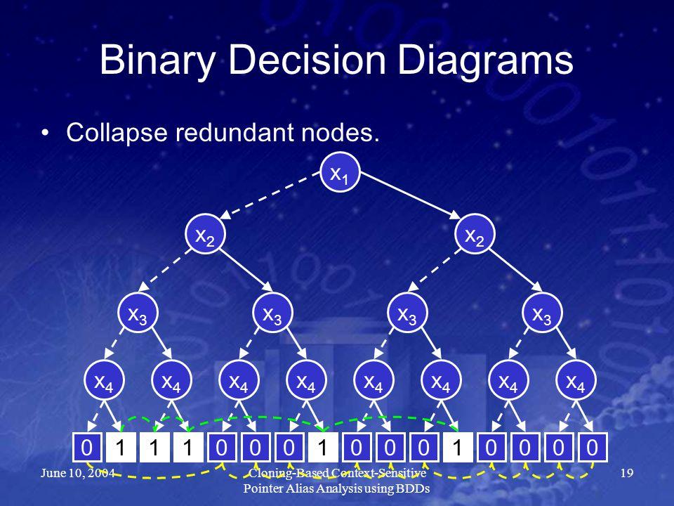 June 10, 2004Cloning-Based Context-Sensitive Pointer Alias Analysis using BDDs 19 Binary Decision Diagrams Collapse redundant nodes. x2x2 x4x4 x3x3 x3