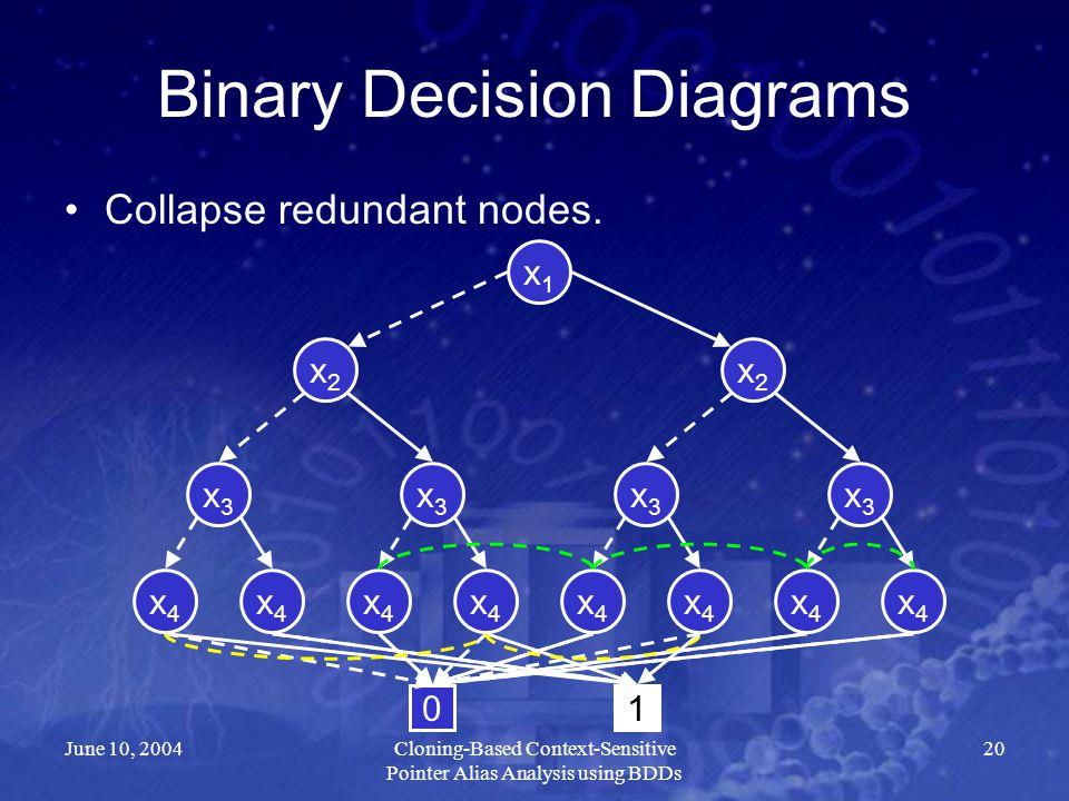 June 10, 2004Cloning-Based Context-Sensitive Pointer Alias Analysis using BDDs 20 Binary Decision Diagrams Collapse redundant nodes. x2x2 x4x4 x3x3 x3