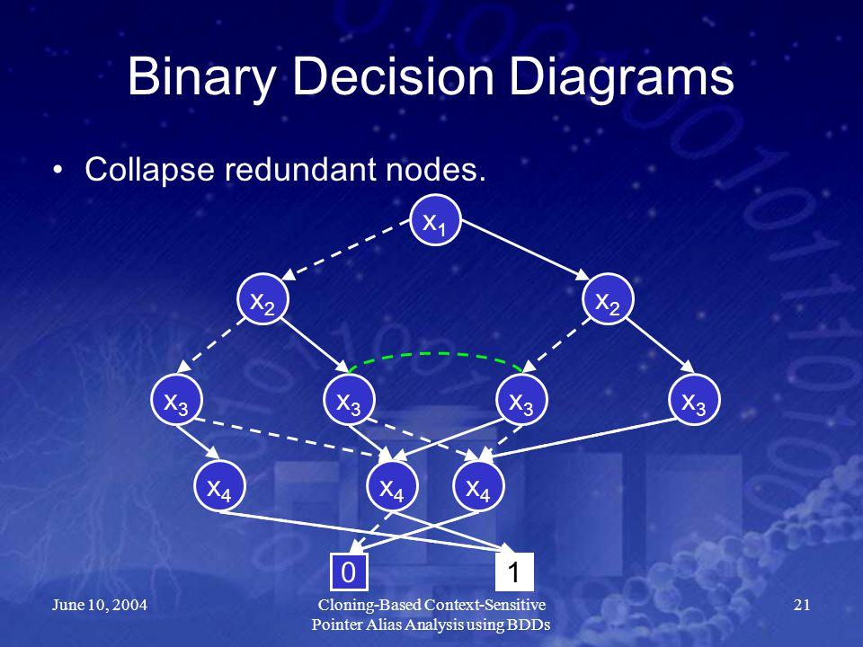 June 10, 2004Cloning-Based Context-Sensitive Pointer Alias Analysis using BDDs 21 Binary Decision Diagrams Collapse redundant nodes. x2x2 x4x4 x3x3 x3