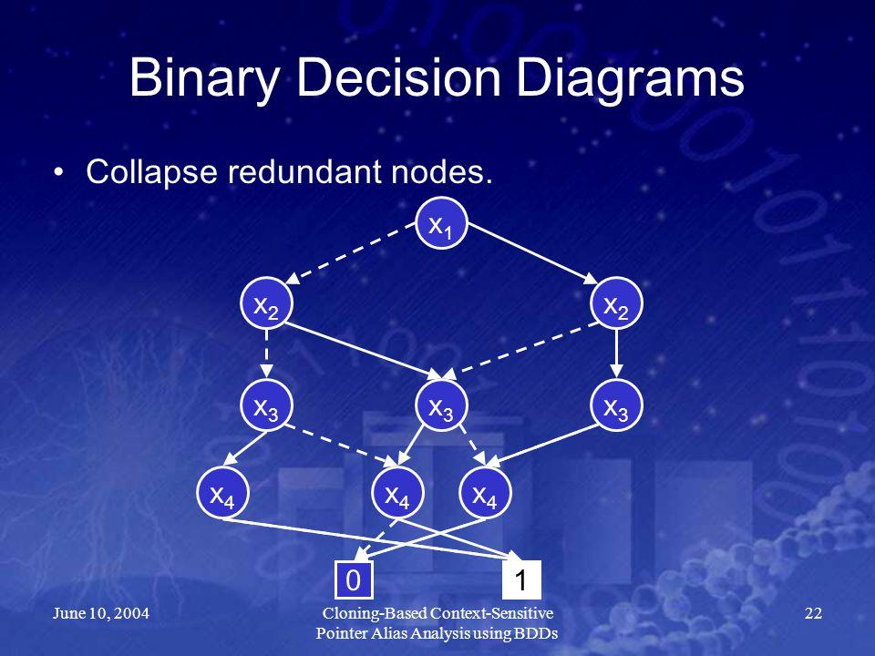 June 10, 2004Cloning-Based Context-Sensitive Pointer Alias Analysis using BDDs 22 Binary Decision Diagrams Collapse redundant nodes. x2x2 x4x4 x3x3 x3