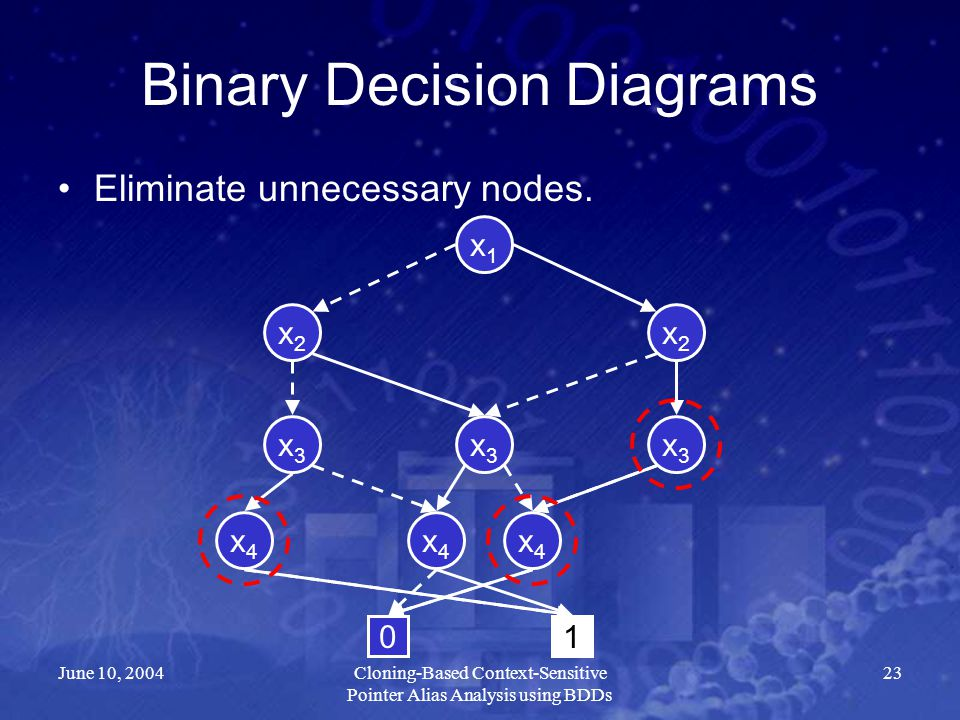 June 10, 2004Cloning-Based Context-Sensitive Pointer Alias Analysis using BDDs 23 Binary Decision Diagrams Eliminate unnecessary nodes. x2x2 x4x4 x3x3