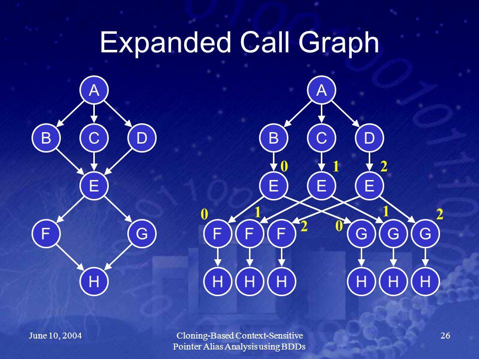 June 10, 2004Cloning-Based Context-Sensitive Pointer Alias Analysis using BDDs 26 Expanded Call Graph A DBC E FG H 012 A DBC E FG H EE FFGG HHHHH 0 1