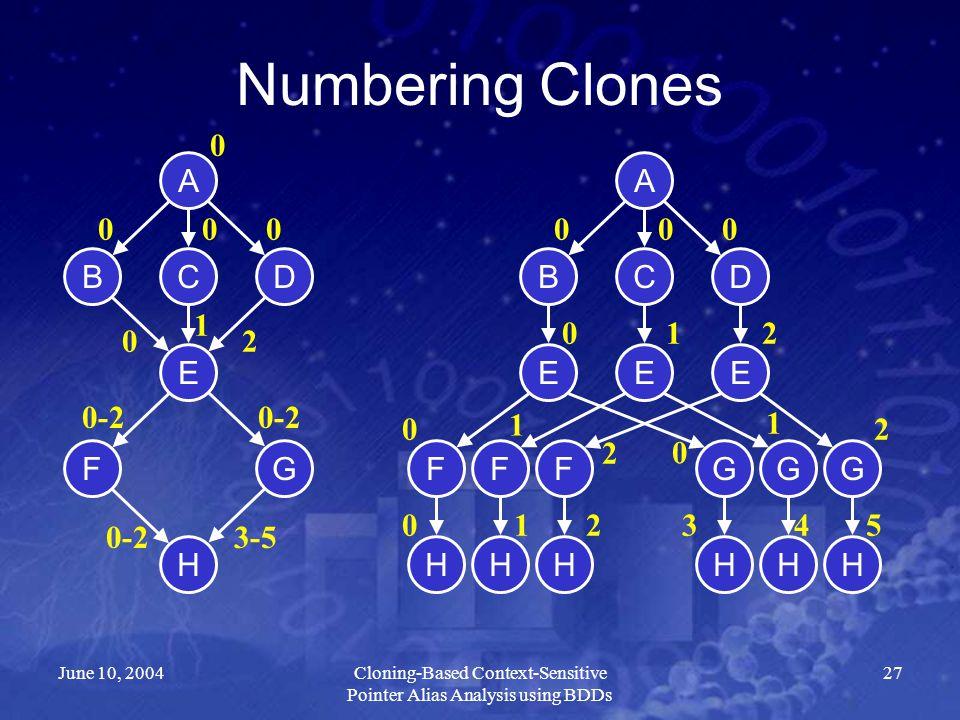 June 10, 2004Cloning-Based Context-Sensitive Pointer Alias Analysis using BDDs 27 Numbering Clones A DBC E FG H A DBC E FG H EE FFGG HHHHH 000 0 1 2 0