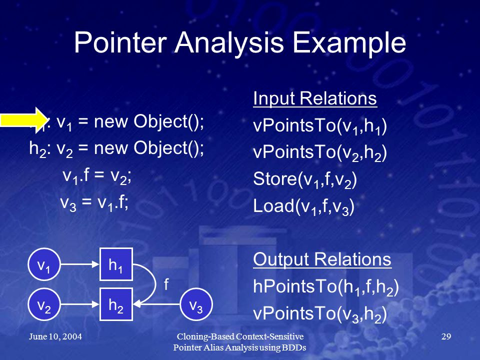 June 10, 2004Cloning-Based Context-Sensitive Pointer Alias Analysis using BDDs 29 Pointer Analysis Example h 1 : v 1 = new Object(); h 2 : v 2 = new O