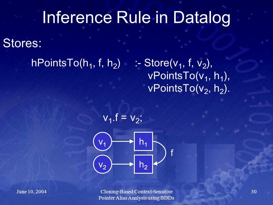 June 10, 2004Cloning-Based Context-Sensitive Pointer Alias Analysis using BDDs 30 hPointsTo(h 1, f, h 2 ):- Store(v 1, f, v 2 ), vPointsTo(v 1, h 1 ),