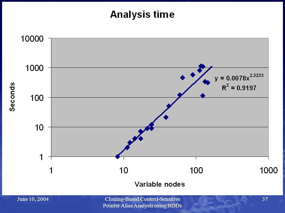 June 10, 2004Cloning-Based Context-Sensitive Pointer Alias Analysis using BDDs 37